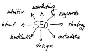 SEO Services Mooresville